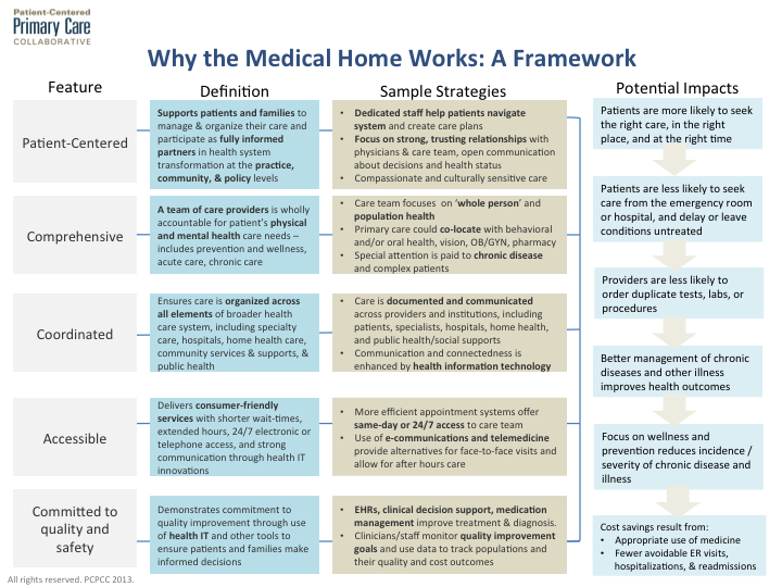 Medical homes model